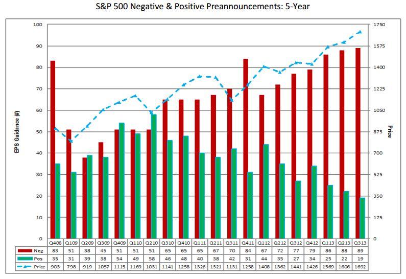 earnings preannouncements