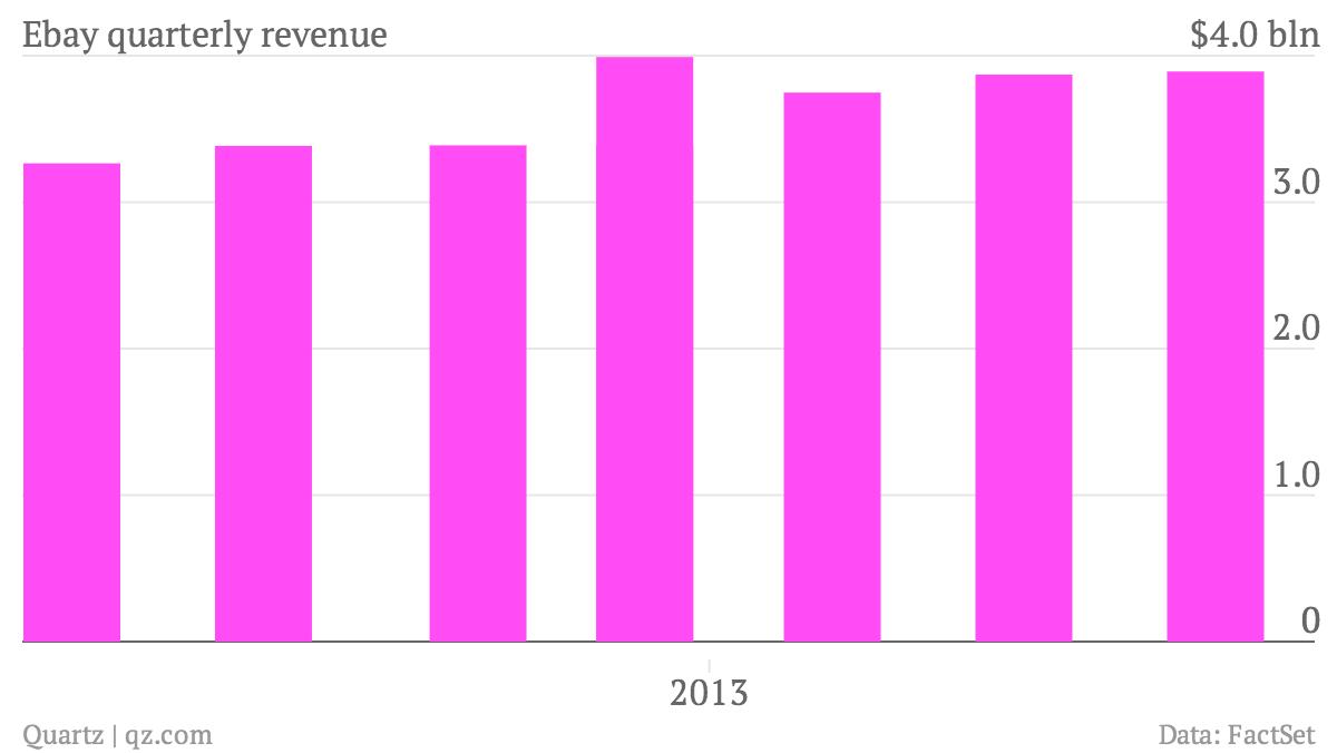 Ebay-quarterly-revenue-Sales_chartbuilder