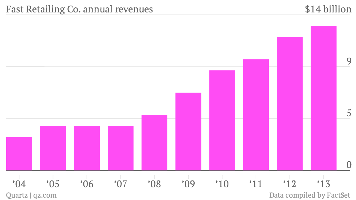 Fast-Retailing-Co-annual-revenues-Data_chartbuilder