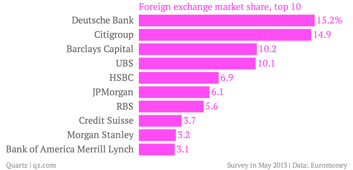 Foreign-exchange-market-share-top-10_chartbuilder