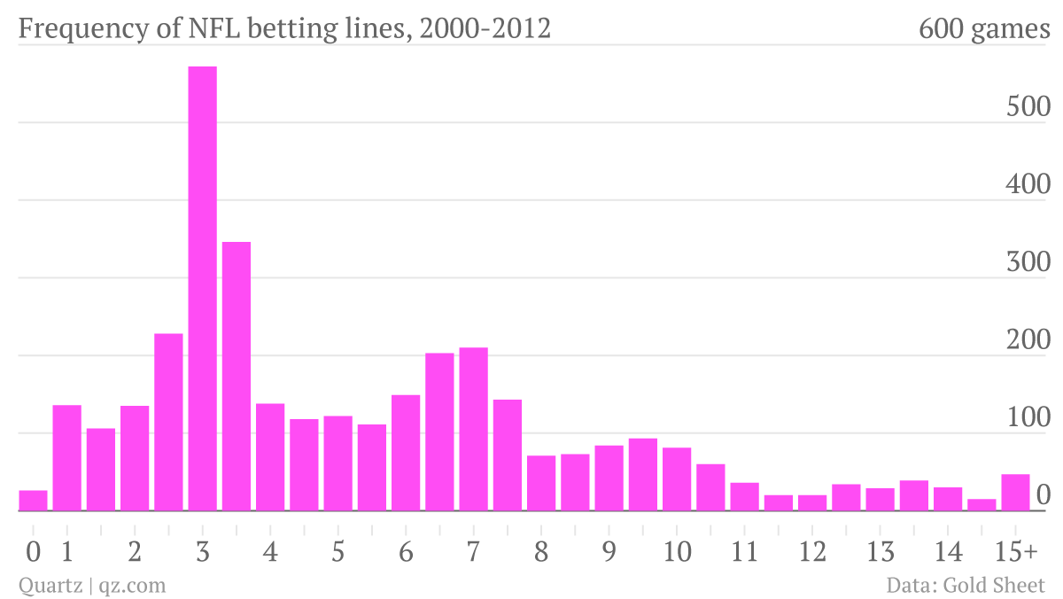 Frequency-of-NFL-betting-lines-2000-2012-count_halfs_chartbuilder