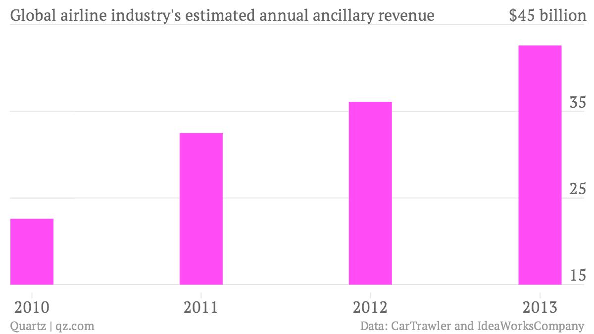 Global-airline-industry-s-estimated-annual-ancillary-revenue-Ancillary-Revenue_chartbuilder