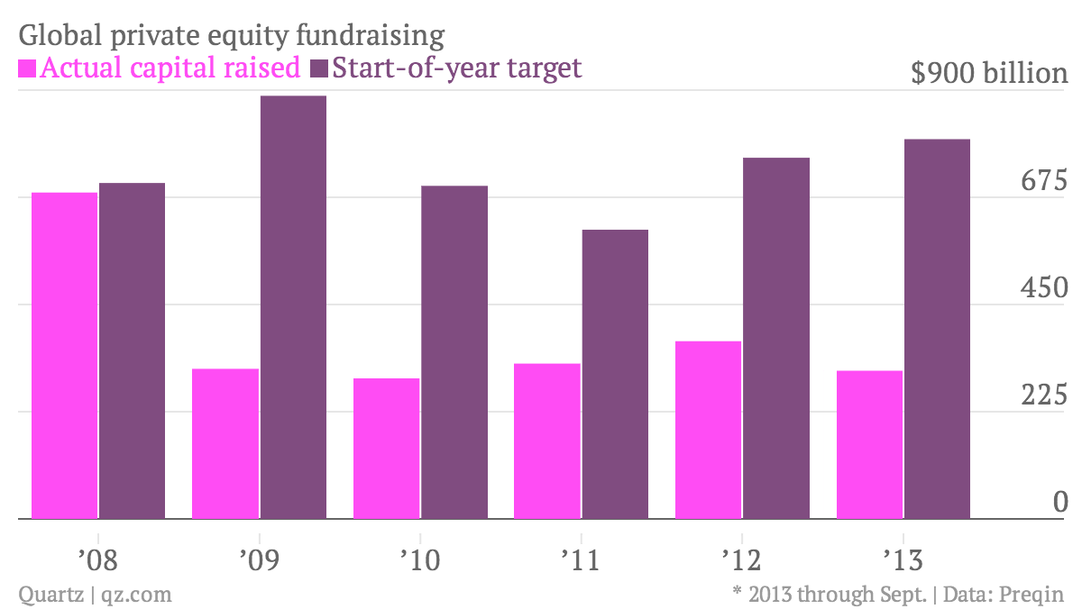 Global-private-equity-fundraising-Actual-capital-raised-Start-of-year-target_chartbuilder
