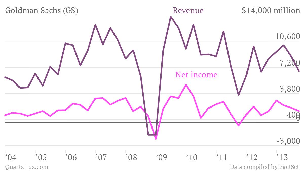 Goldman-Sachs-GS-Net-income-Revenue_chartbuilder (1)