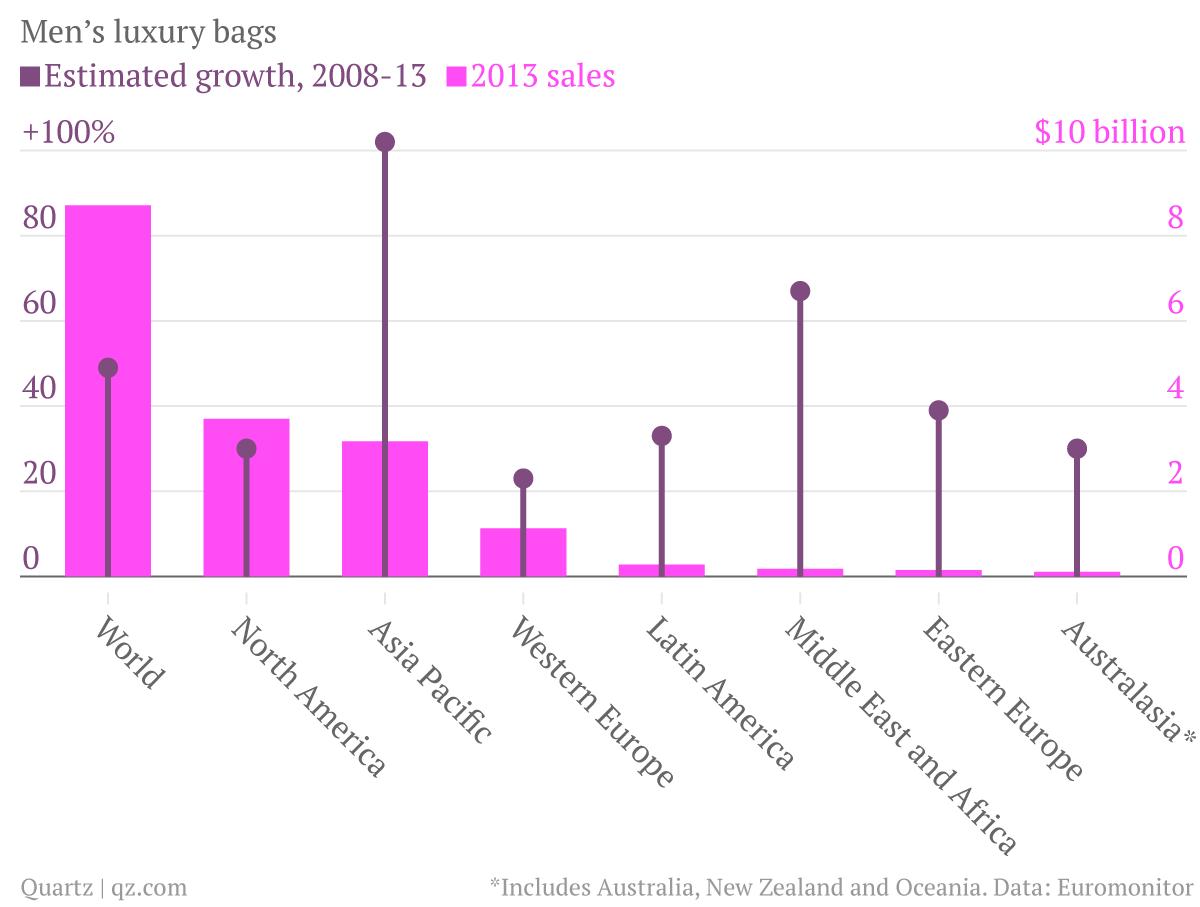 Handbag-growth-forecast-2012-to-2018-Growth-2008-13-Sales-2013-bn-_chartbuilder