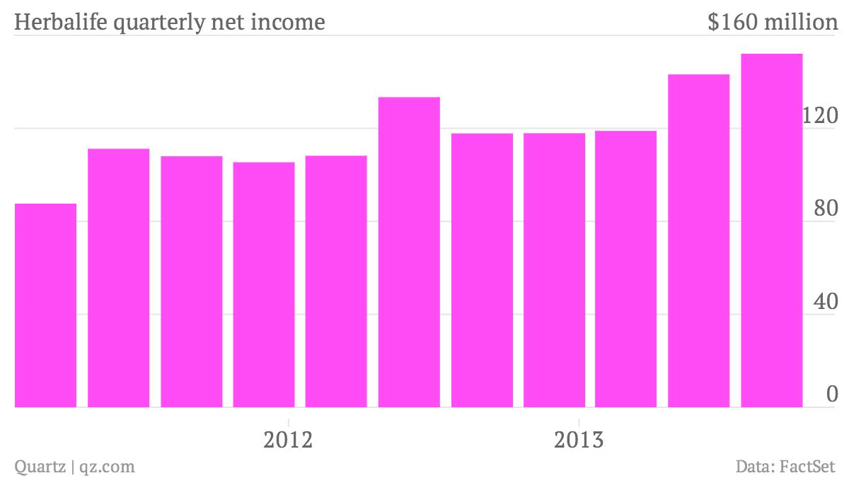 Herbalife-quarterly-net-income-Sales_chartbuilder (1)