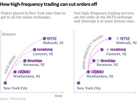 HFT high frequency trading orders