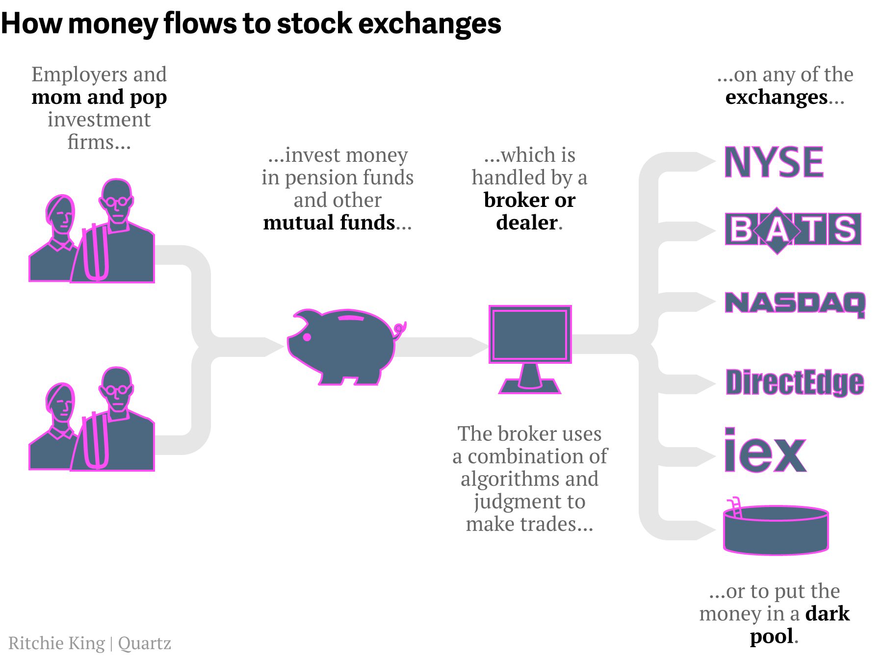 how-money-flows-to-exchanges2 retirement