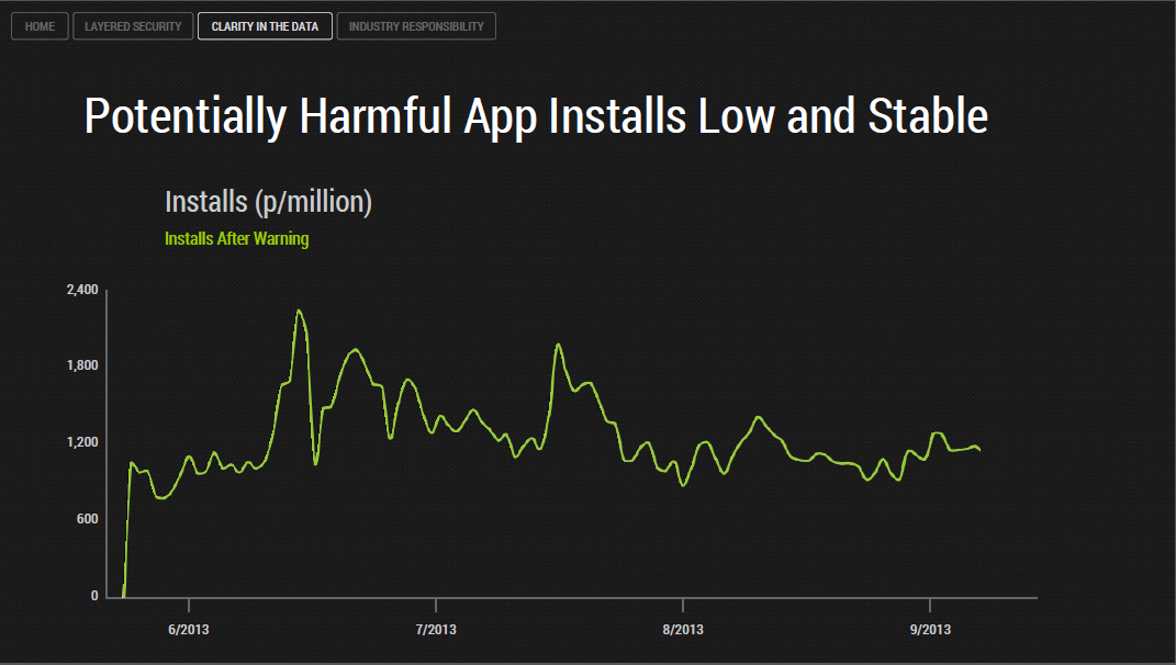Image 3 Harmful App Installs Histogram