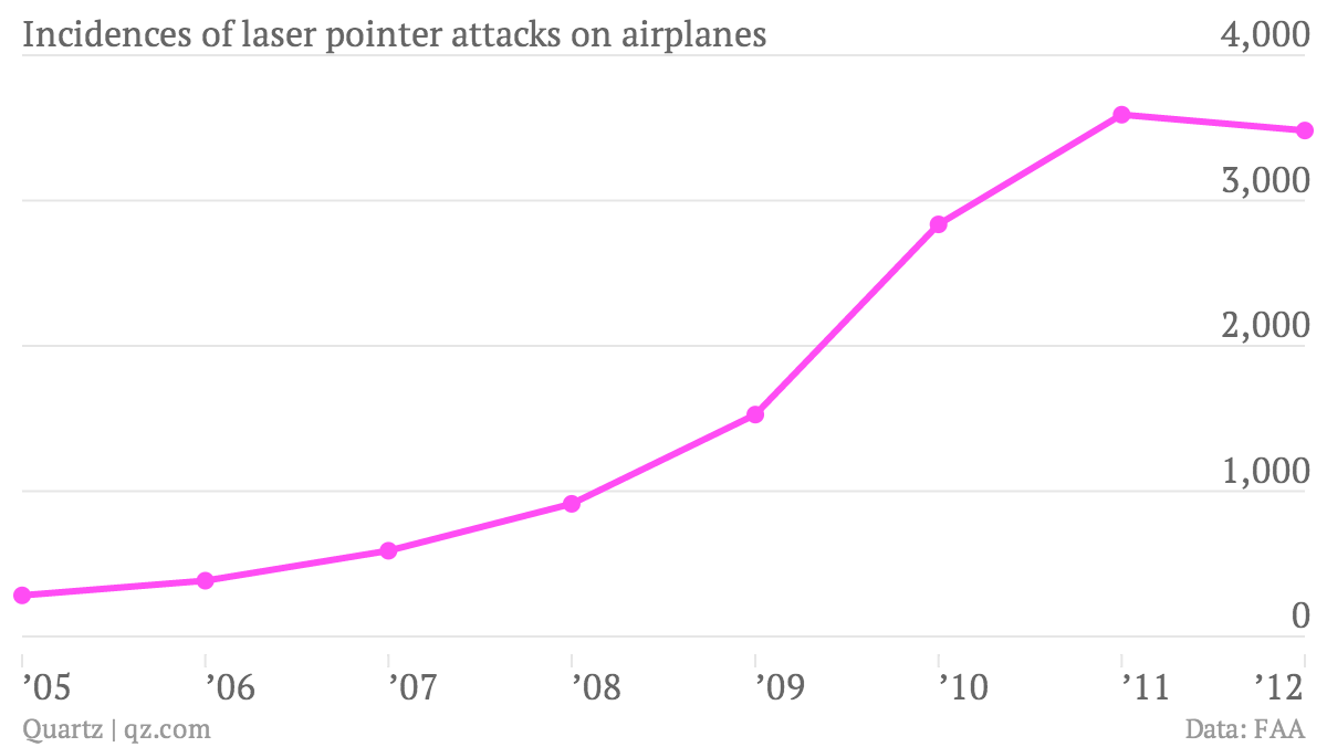 Incidences-of-laser-pointer-attacks-on-airplanes-Incidences_chartbuilder