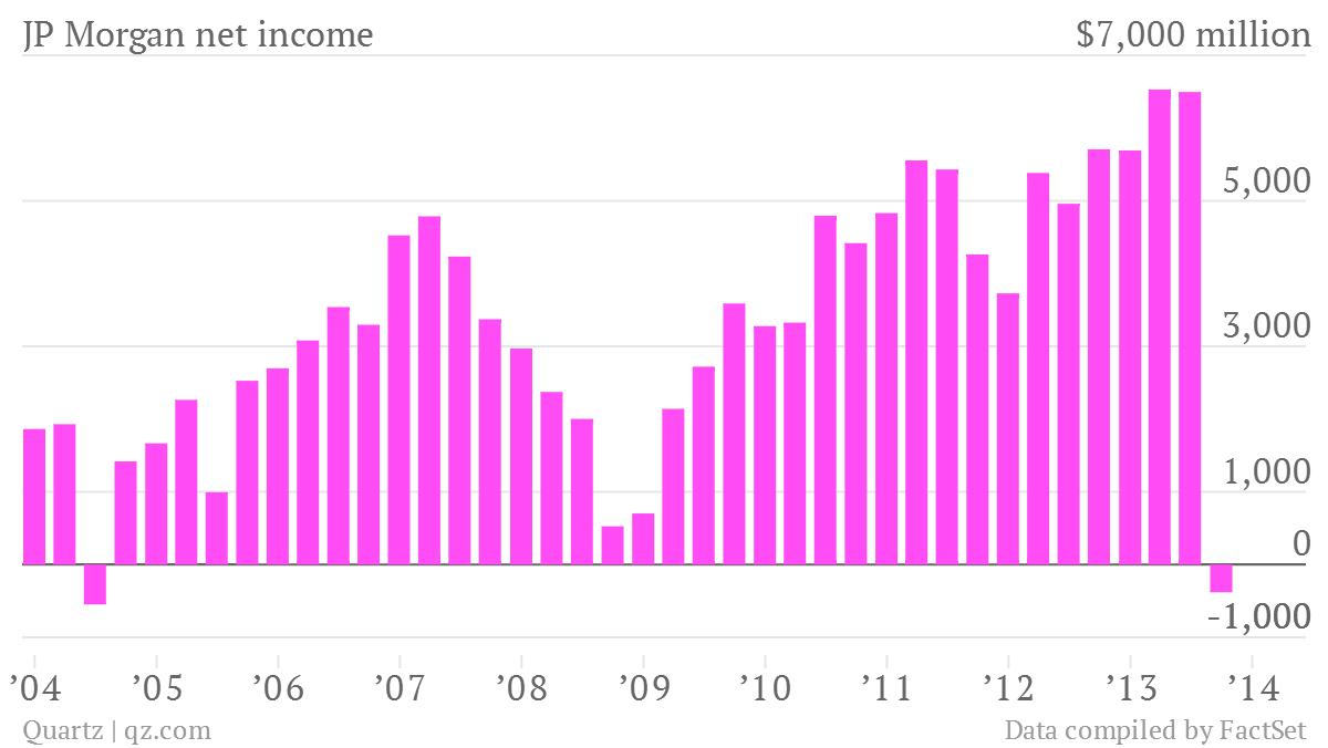 jp morgan net income 3rd quarter