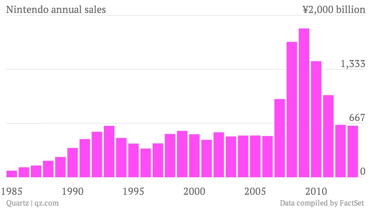 Nintendo-annual-sales-Sales_chartbuilder