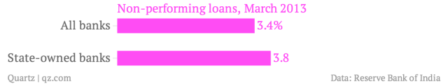 Non-performing-loans-March-2013_chartbuilder (1)