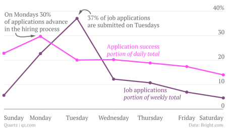Don't hate Mondays—they're the best day to apply for a job — Quartz