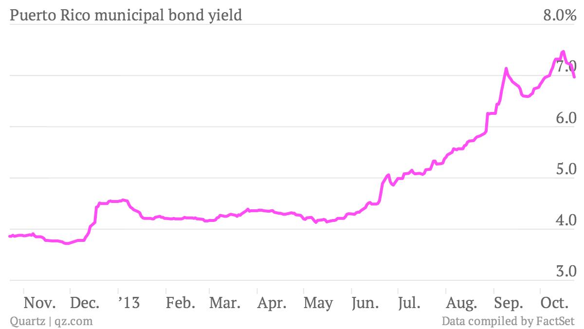 Puerto-Rico-municipal-bond-yield_chartbuilder (1)