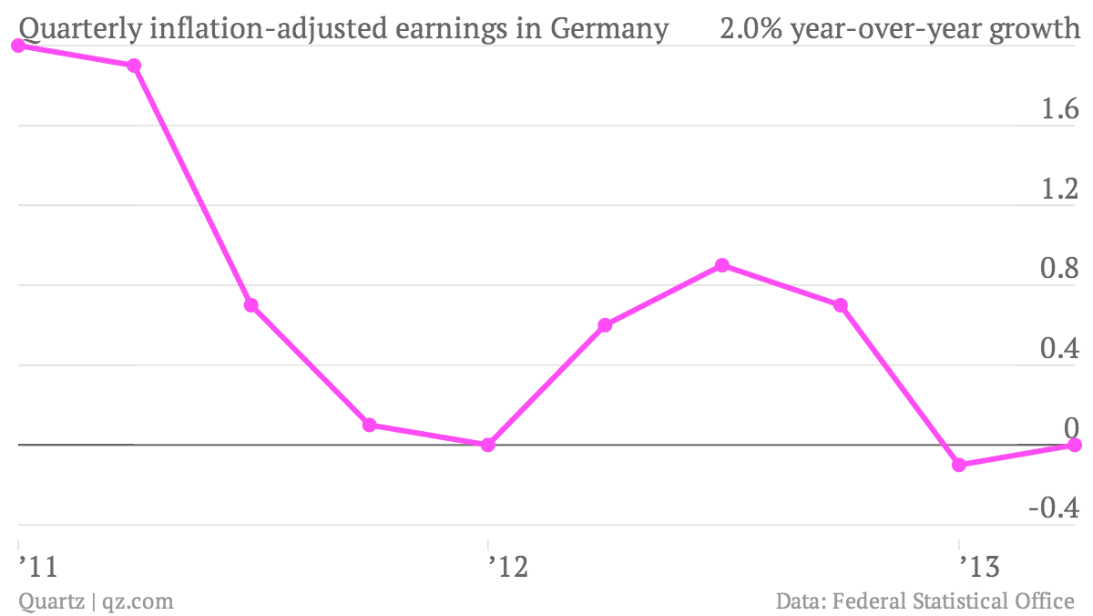 Quarterly-inflation-adjusted-earnings-in-Germany-index_chartbuilder