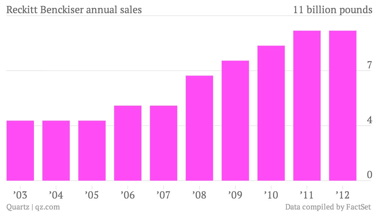 Reckitt-Benckiser-annual-sales-Data_chartbuilder