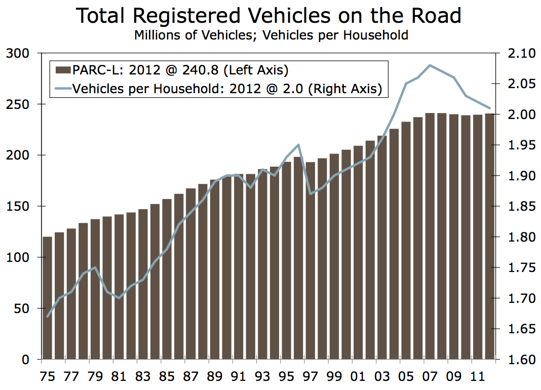 total registered vehicles on the road
