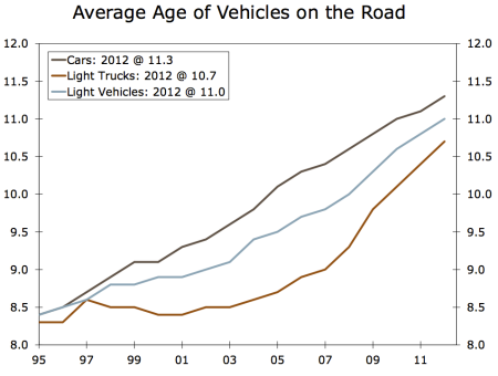 average age cars on the road