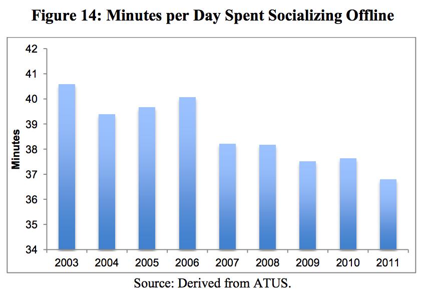 minutes per day socializing offline