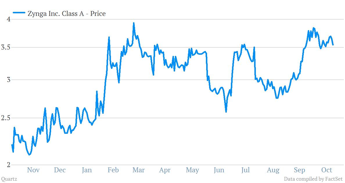Zynga share price