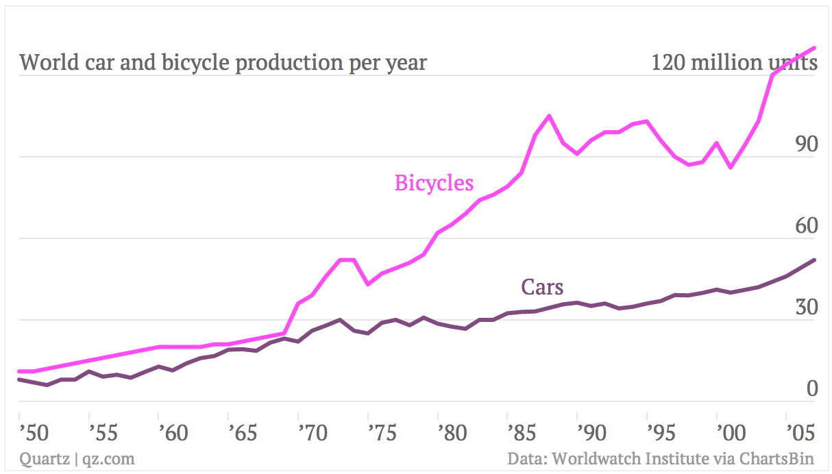 World car and bicycle production