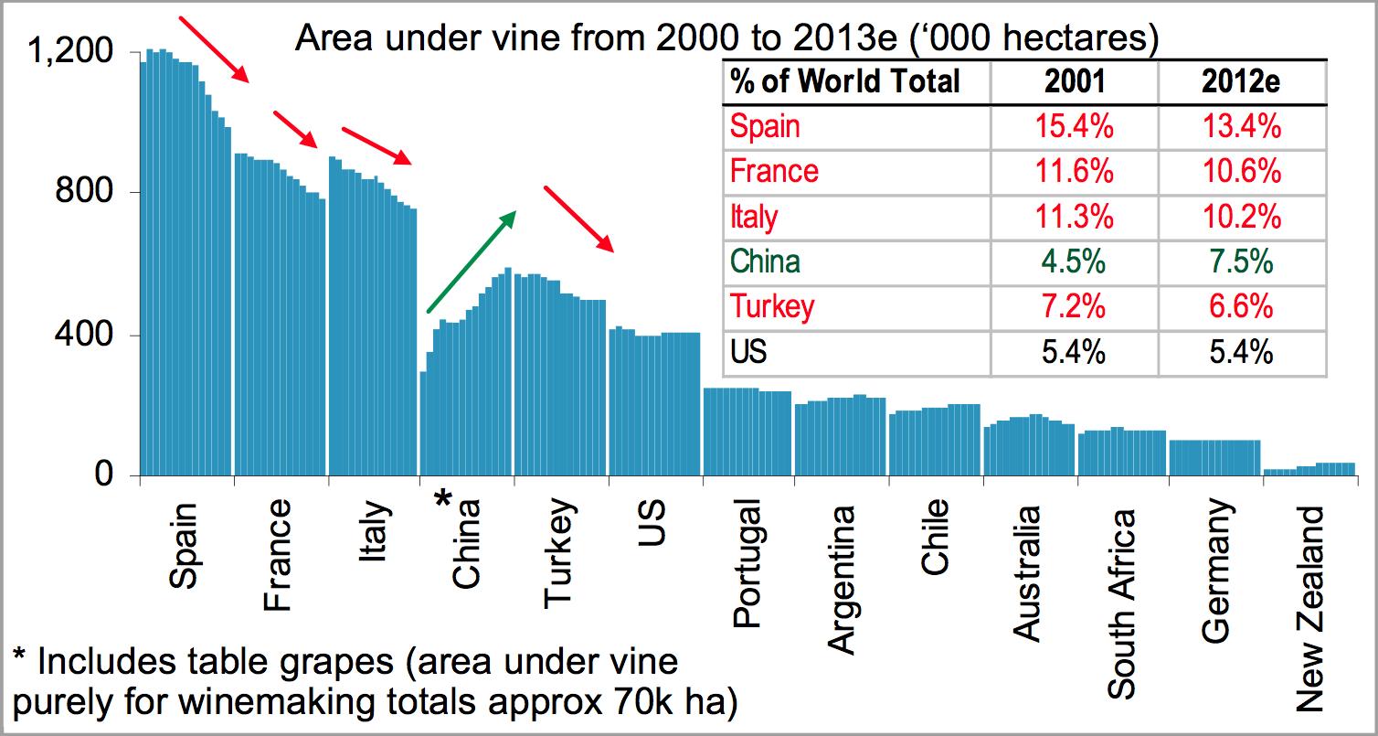 Global area under vine