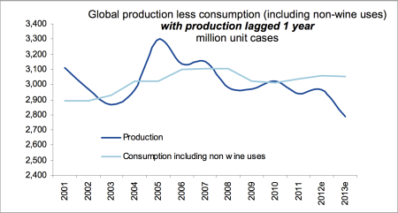 Global wine demand and supply