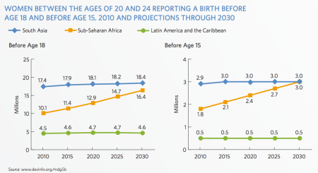 Child and adolescent births