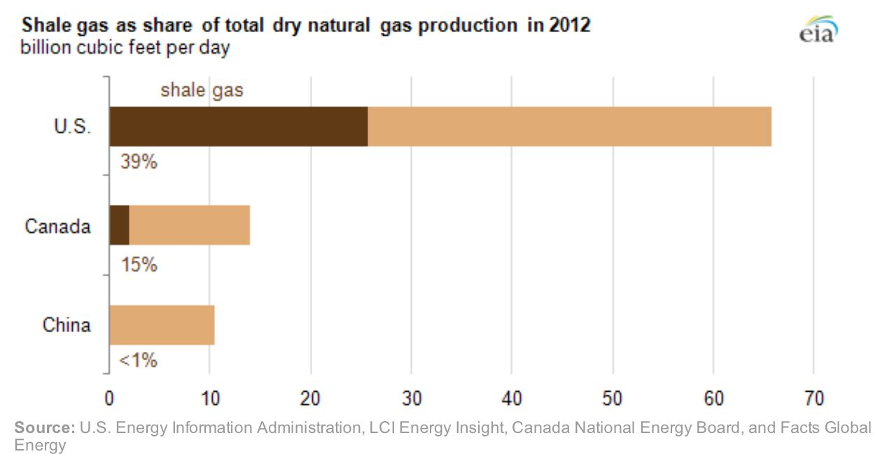 Shale gas 2012 by nation