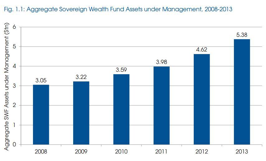 sovereign wealth fund assets
