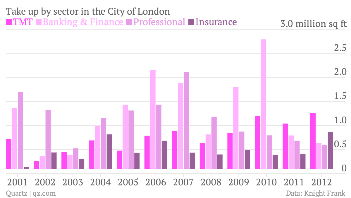 Take-up-by-sector-in-the-City-of-London-TMT-Banking-Finance-Professional-Insurance_chartbuilder