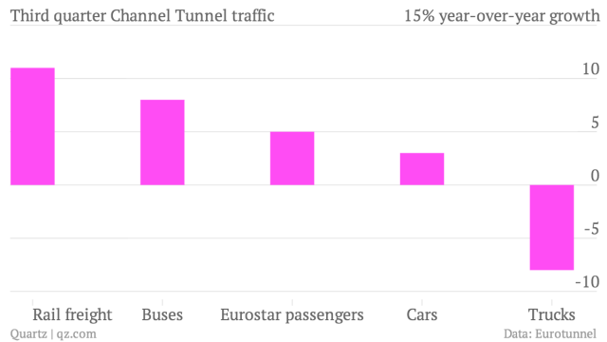 Third-quarter-Channel-Tunnel-traffic-growth_chartbuilder