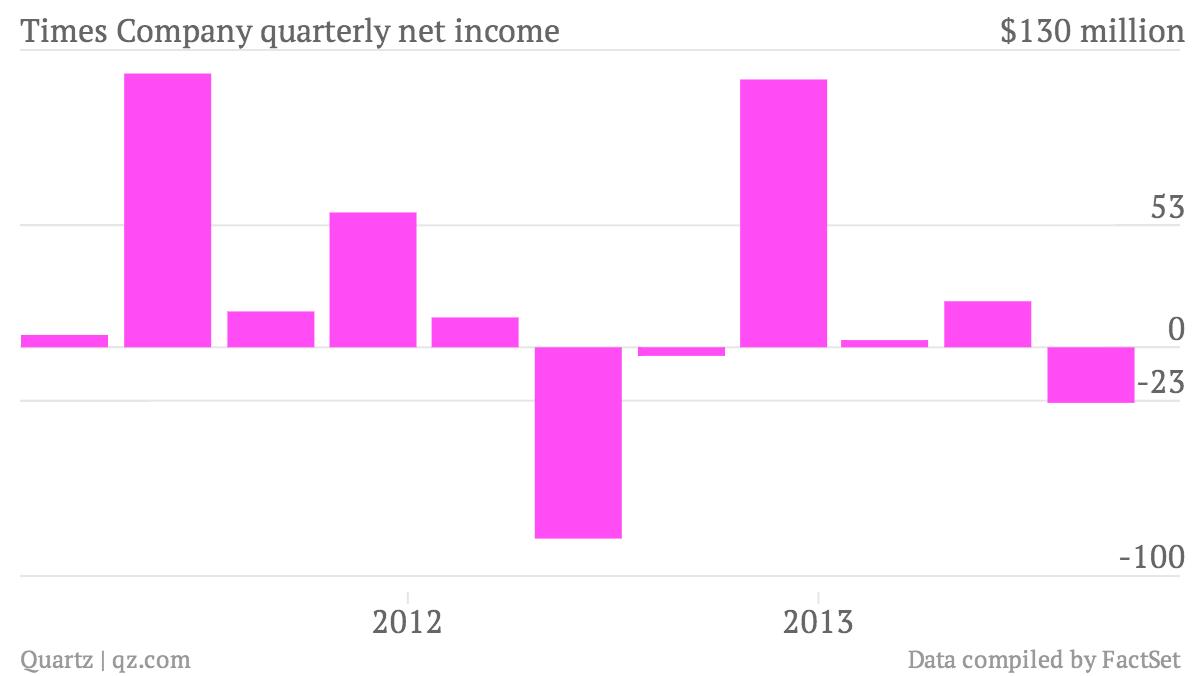 Times-Company-quarterly-net-income-data_chartbuilder