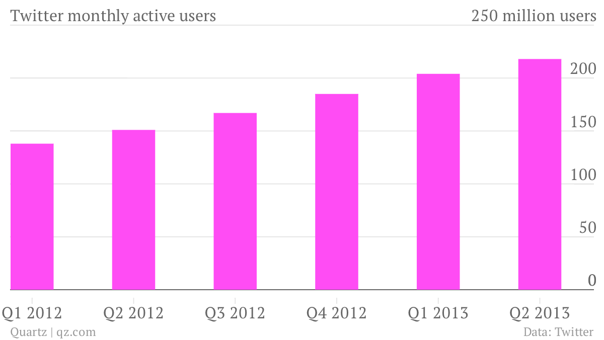Twitter-monthly-active-users-mau_chartbuilder (1)