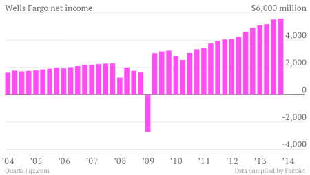 wells fargo net income