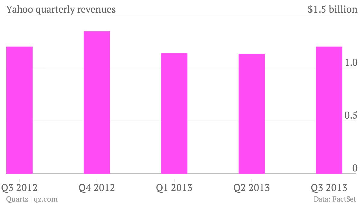 Yahoo-quarterly-revenues-1-218_chartbuilder (1)