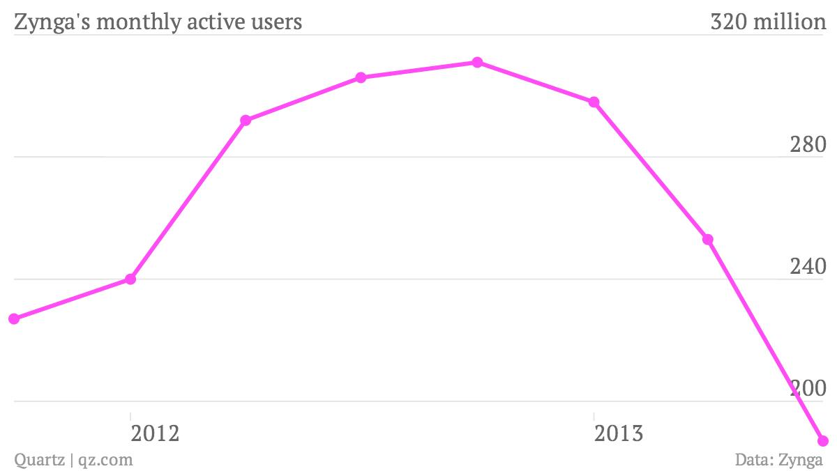 Zynga-s-monthly-active-users-MAU_chartbuilder