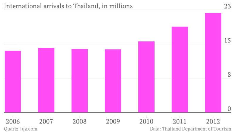 2013-11-27_thailand_arrivals2