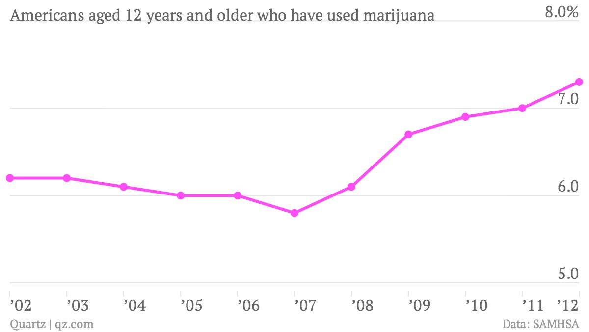 Americans-aged-12-years-and-older-who-have-used-marijuana-Marijuana-use_chartbuilder