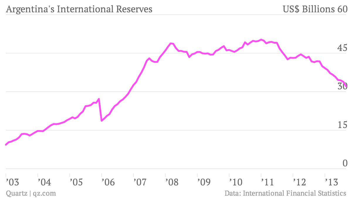 Argentina-s-International-Reserves-International-Reserves_chartbuilder FINAL
