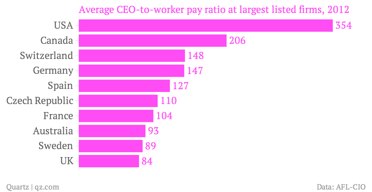 Average-CEO-to-worker-pay-ratio-at-largest-listed-firms-2012_chartbuilder