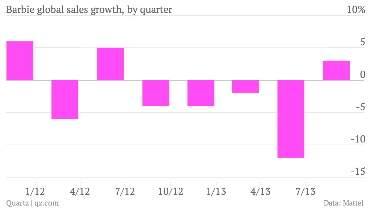 Barbie-global-sales-growth-by-quarter-Barbie-Sales-Growth_chartbuilder