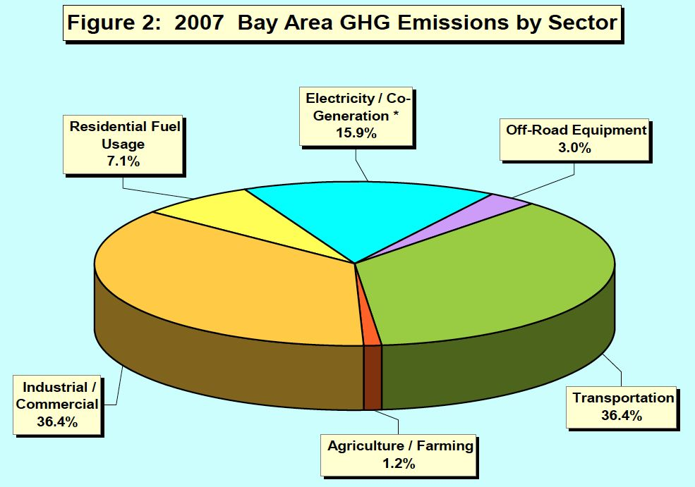 bay area emissions by sector