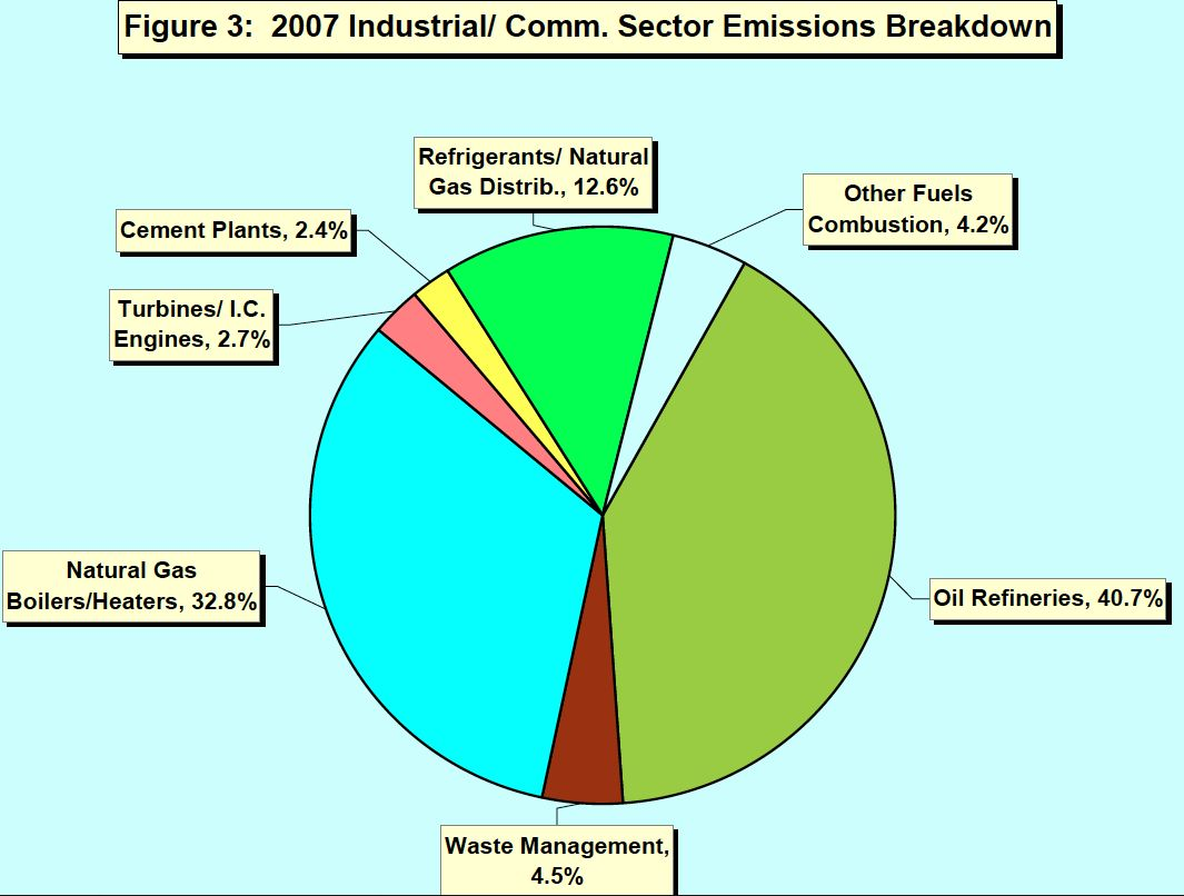 bay area emissions industrial