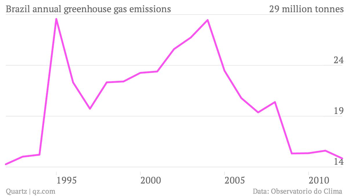 Brazil has the world's weirdest carbon footprint — Quartz
