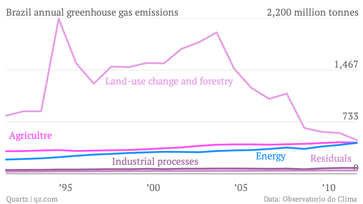 Brazil-annual-greenhouse-gas-emissions-Agricultre-Energy-Land-use-change-and-forestry-Industrial-processes-Residuals_chartbuilder
