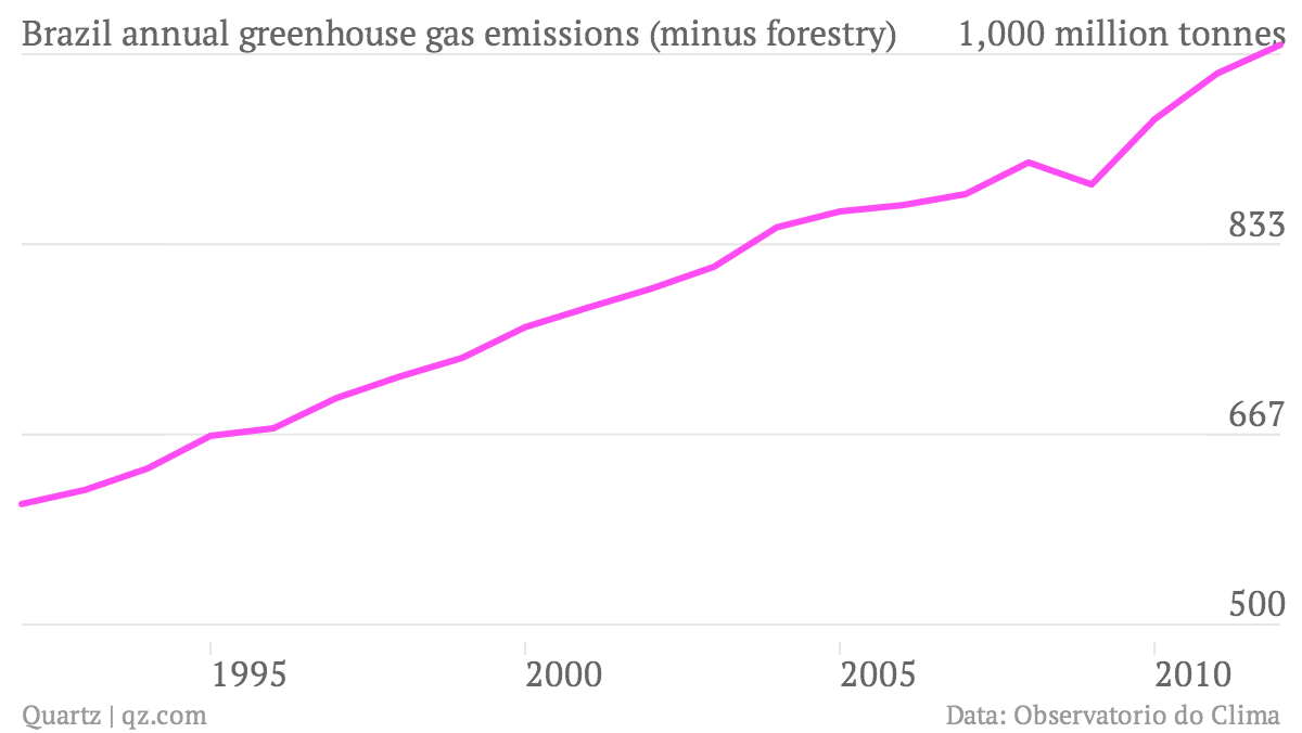 Brazil-annual-greenhouse-gas-emissions-minus-forestry-_chartbuilder