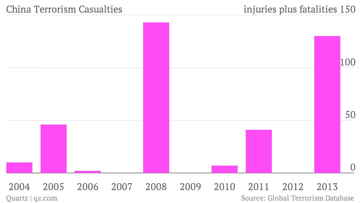China-Terrorism-Casualties-_chartbuilder3