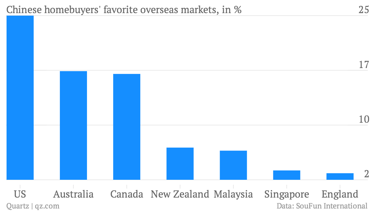 Chinese-homebuyers-favorite-overseas-markets-in-_chartbuilder